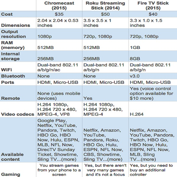 Chromecast faster