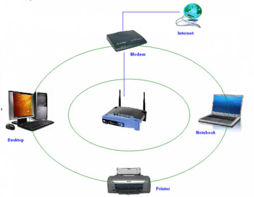 wifi wirelessnetwork